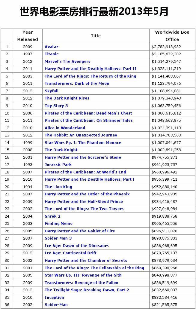 世界电影票房排行最新2013年5月