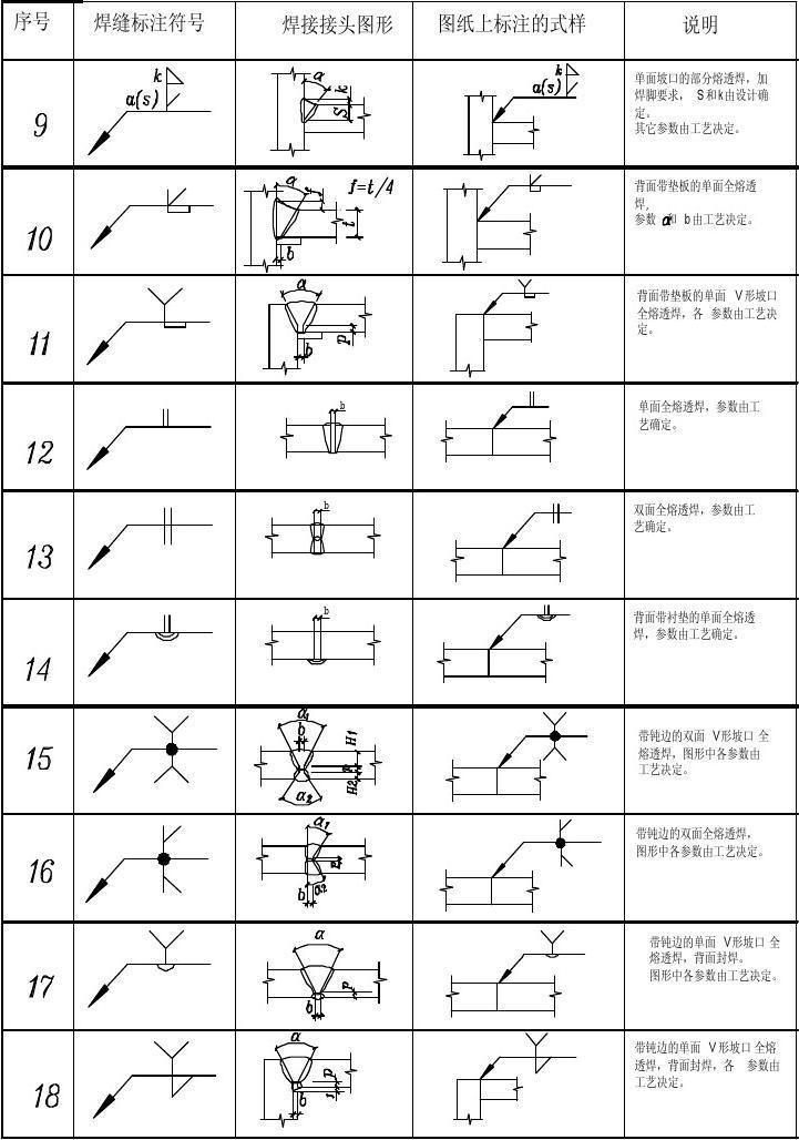 建筑标注符号大全_钢结构设计图中的焊接符号标注大全(图)_word文档在线阅读与下载 ...