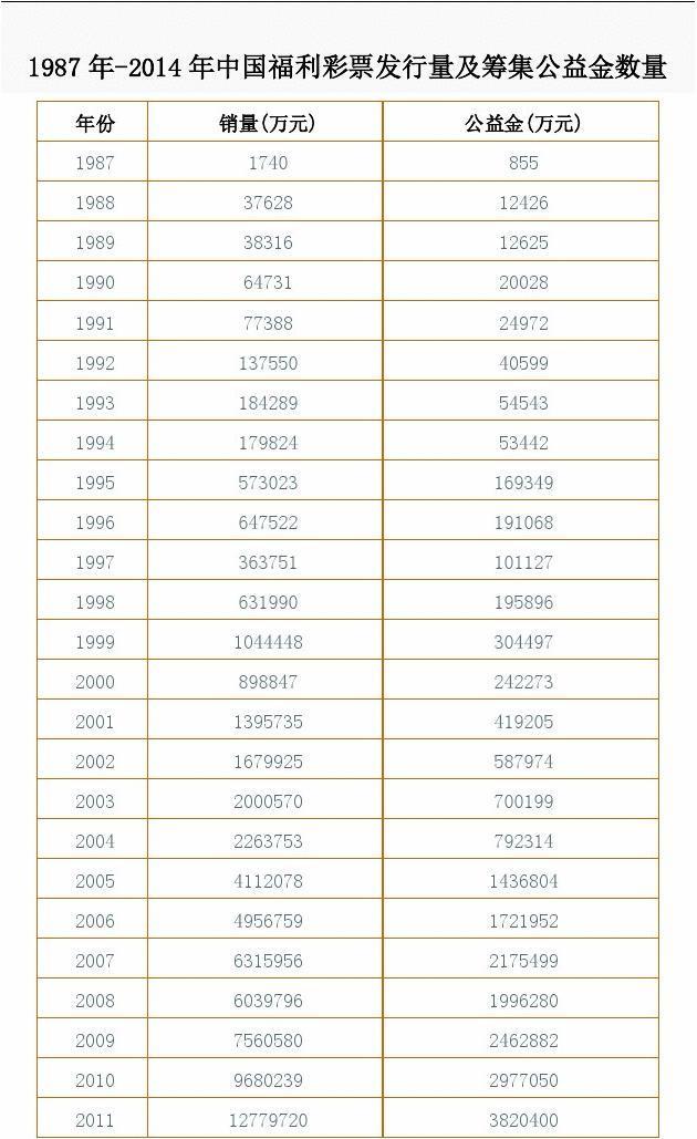 1987年-2014年中国福利彩票发行量及筹集公益金数量