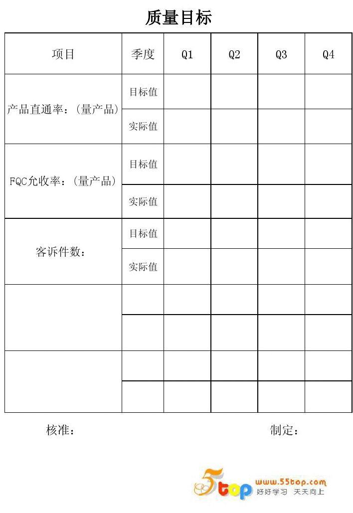 TS16949品质目标管理表格汇编
