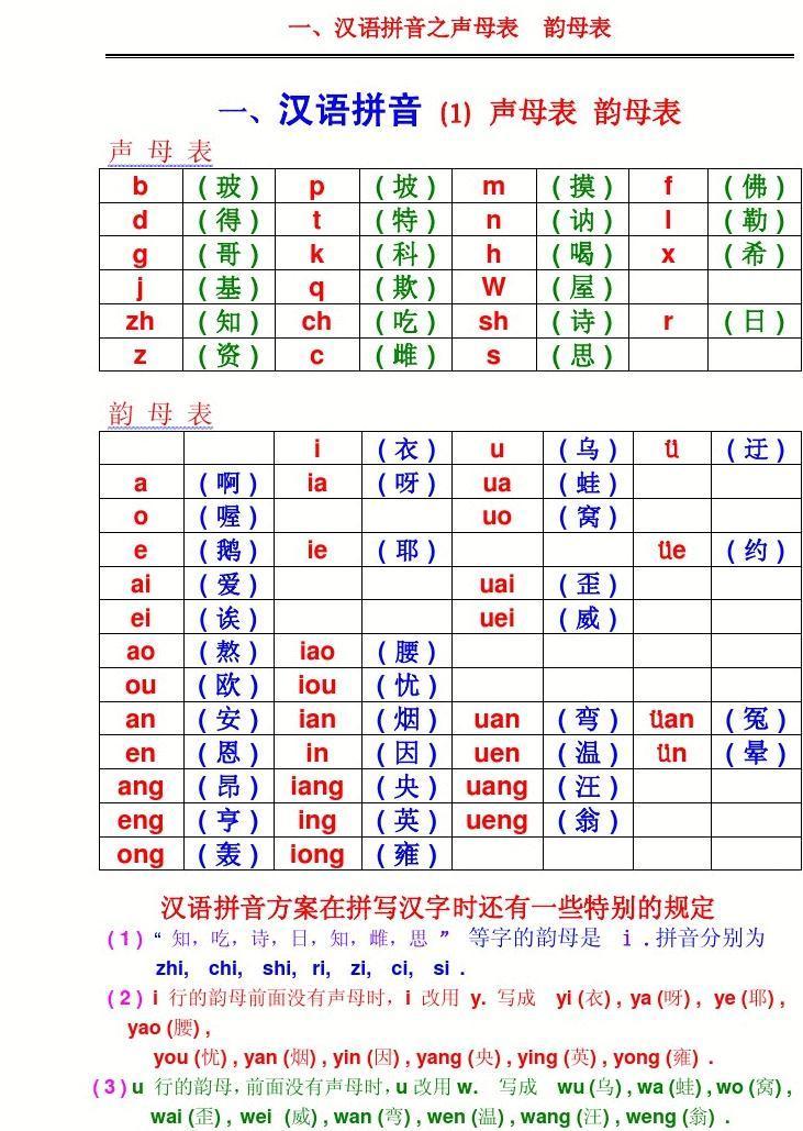 汉语拼音之声母表和韵母表图片
