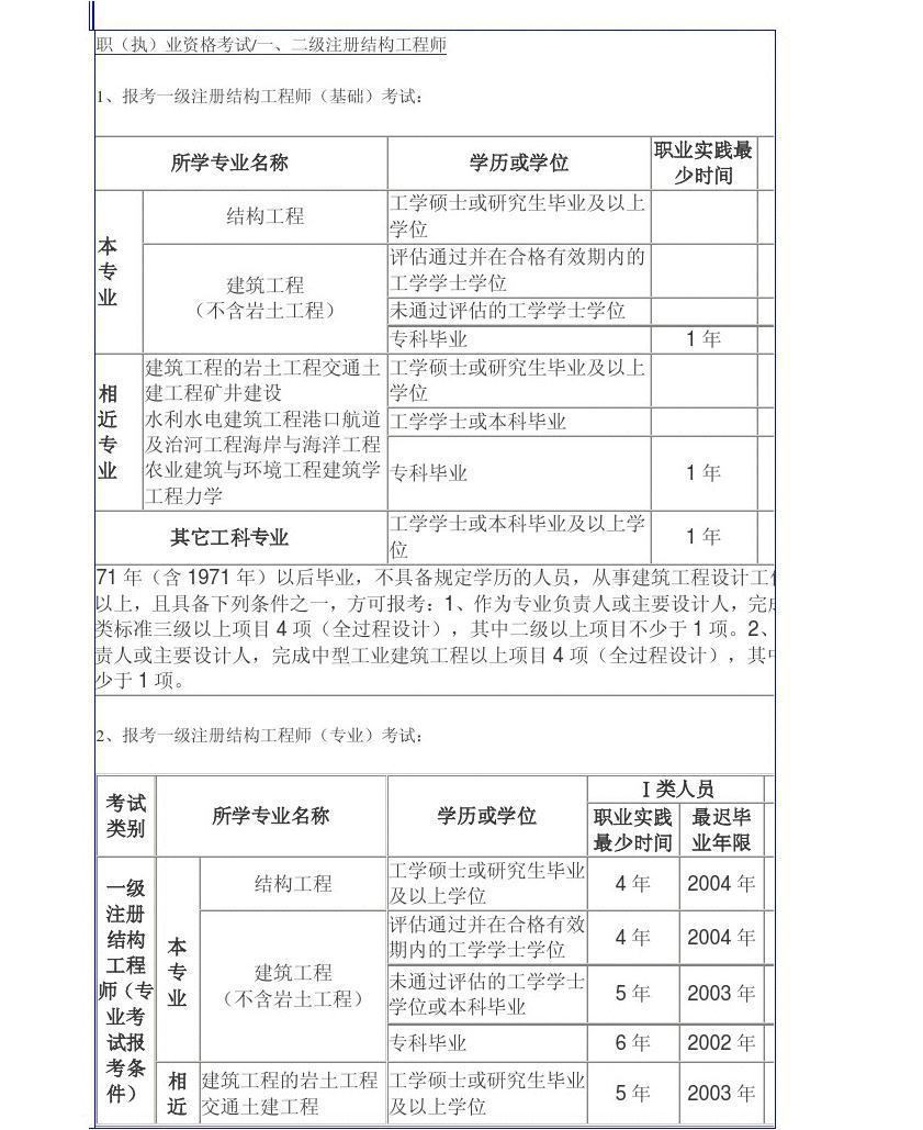 二级结构工程师报名_二级结构工程师报考条件