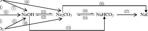 高中化学必修1化学方程式总结(有答案版)