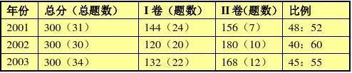 2006年高考理综试卷分析(化学)及复习建议答案