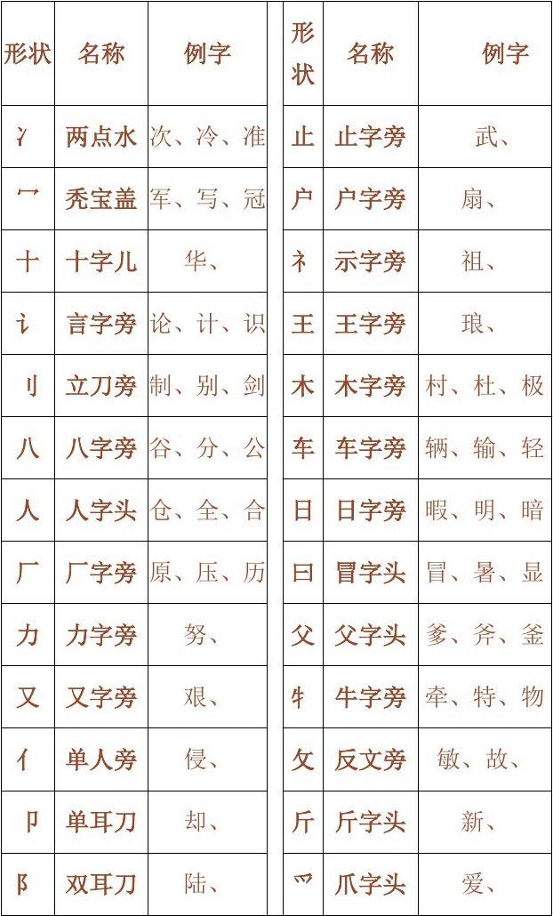 小学一年级汉字偏旁部首名称表1_word文档在线阅读与 ...
