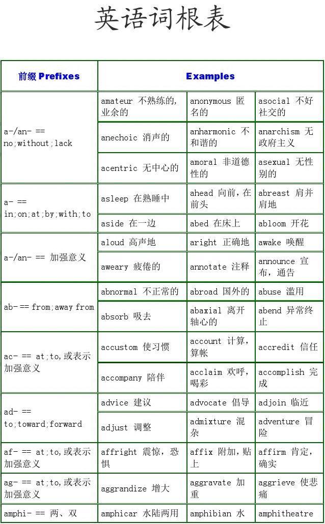 英语词根表