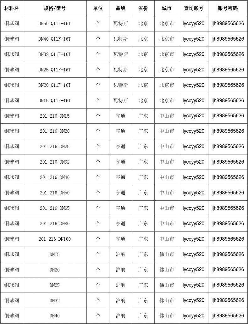 黄色小�9.ly/)�.+yf�y�h8_【铜球阀】铜球阀价格,行情走势,工程造价,规格型号大全