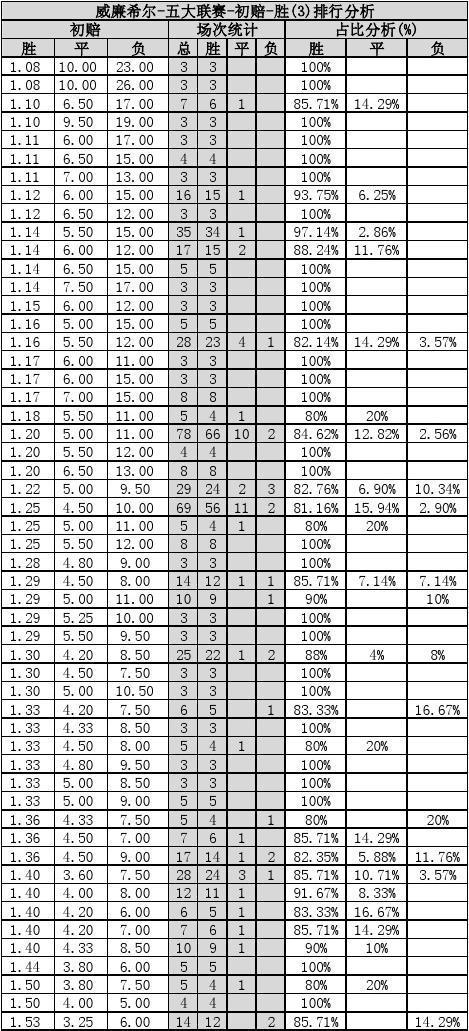 五星独胆赔率_01-威廉希尔赔率体系-必杀赔率分析