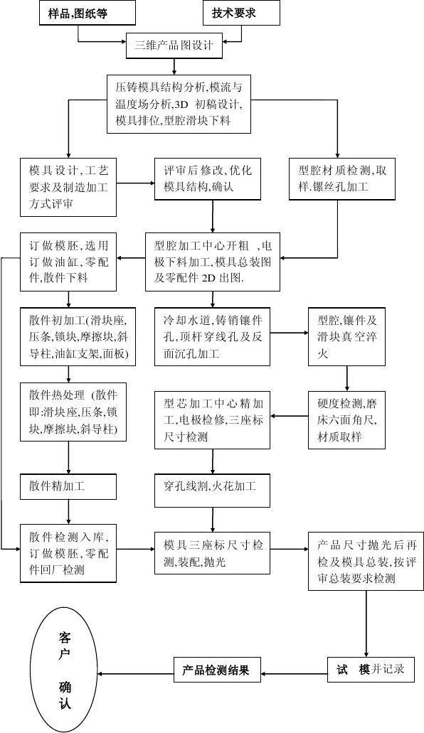 模具设计流程图印有限公司北京钞图片