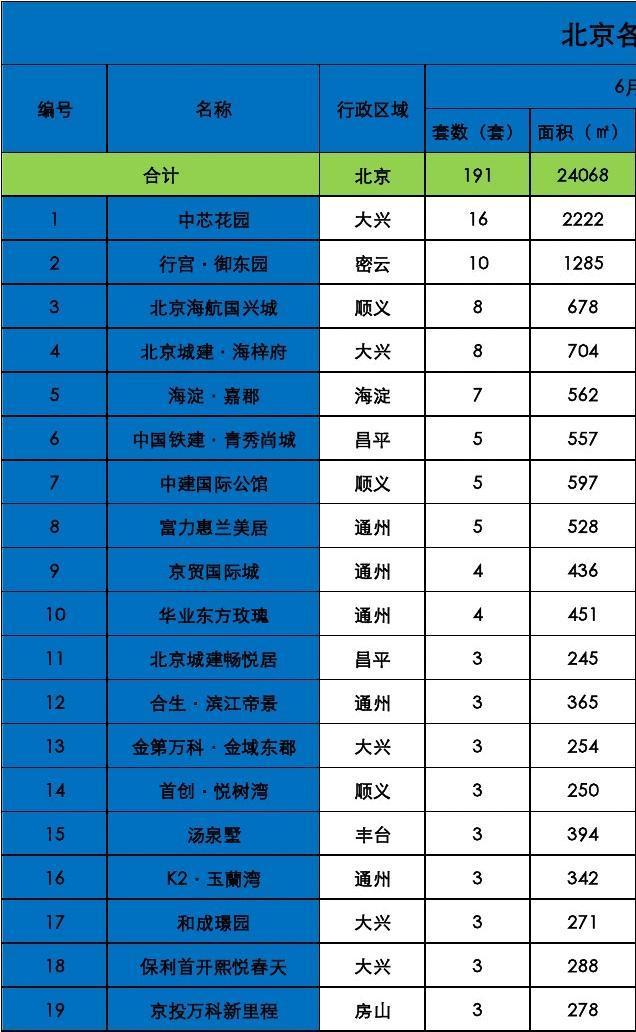 北京各项目成交统计0617