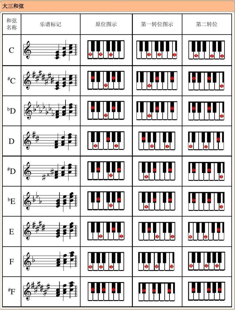 电子琴常用和弦列表(修订版)图片