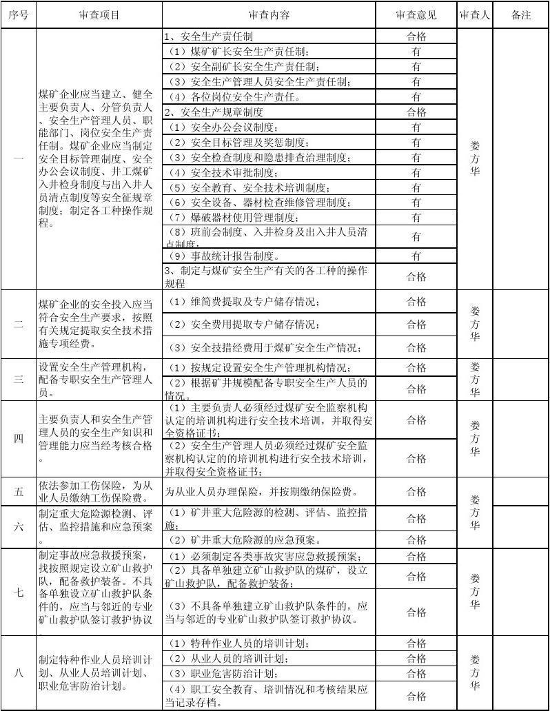 贵州省乡镇煤矿安全生产条件审查基础表