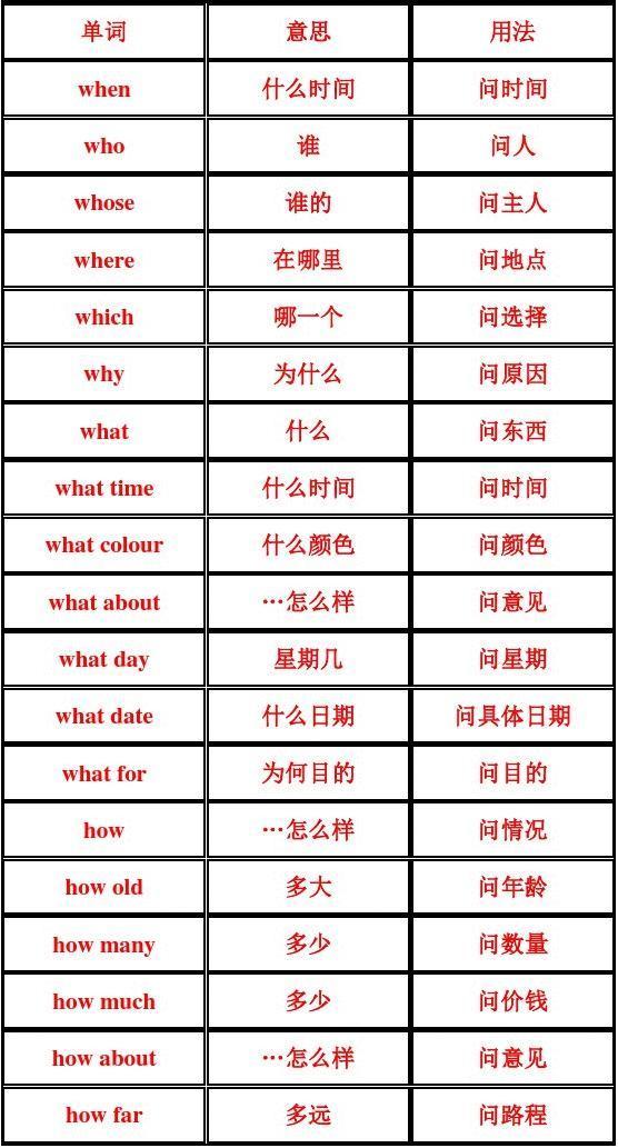 六年级英语特殊疑问词练习(1)答案_word文档在线阅读高中物理科普知识图片