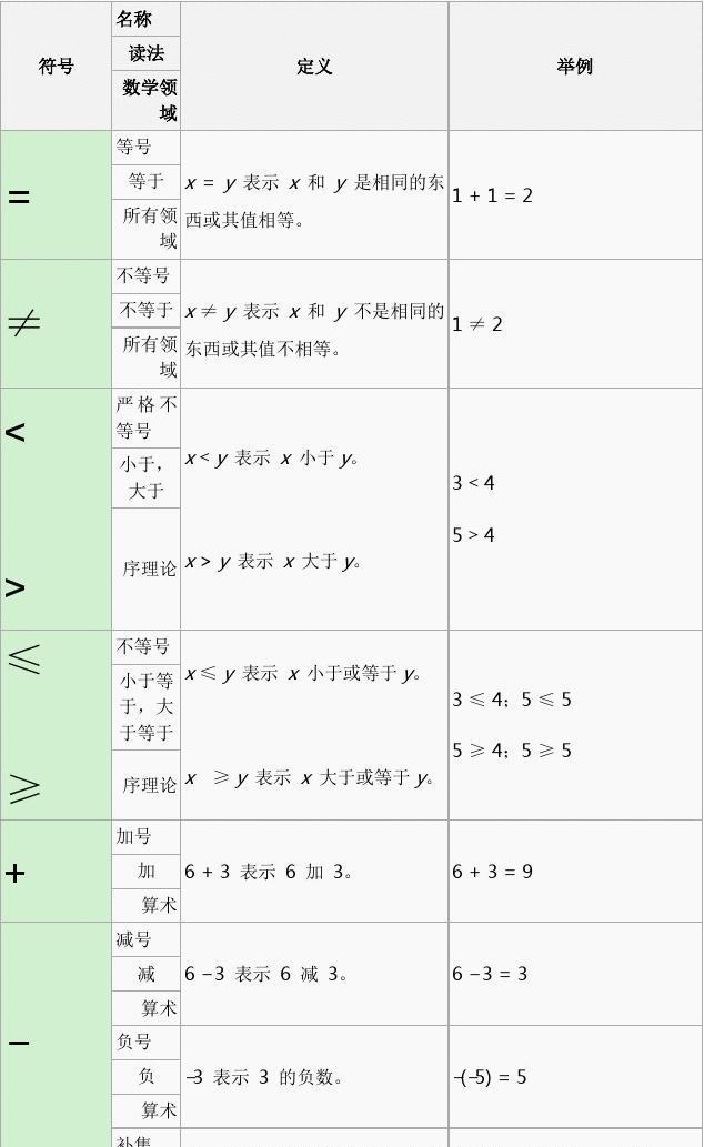 数学符号表