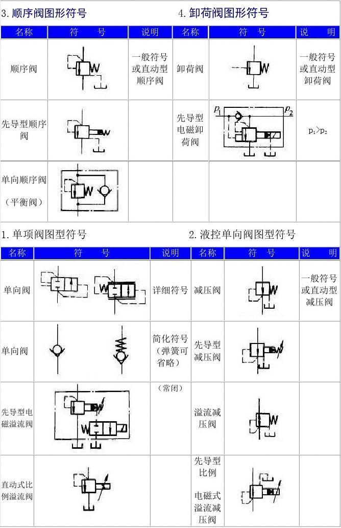 简化符号先导型 (弹簧可减压阀省略) (常闭)