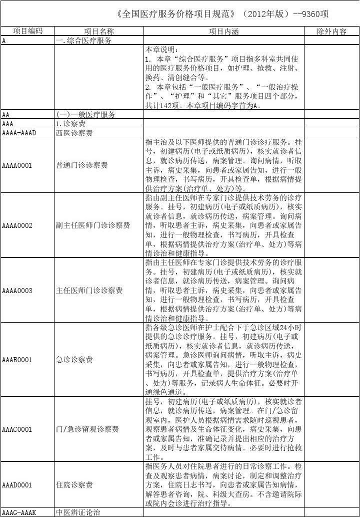 全国医疗服务价格项目规范(完整版项目)2012