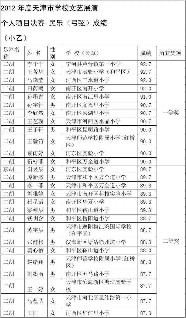 2012天津市学校文艺展演民乐二胡小乙决赛成绩