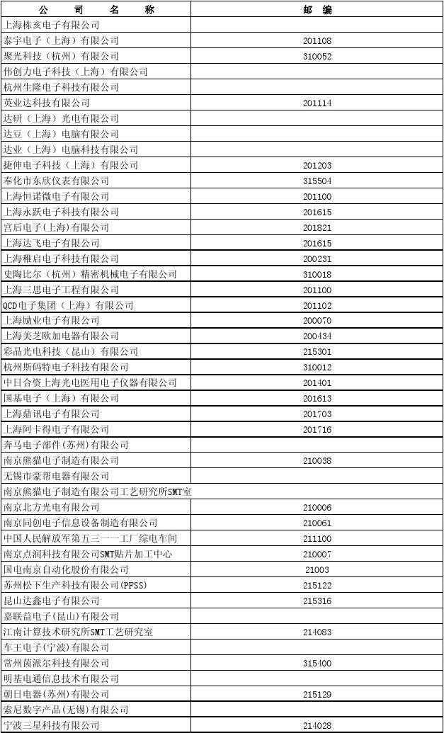 苏州外资企业黄页_苏州上海电子类企业名录_word文档在线阅读与下载_无忧文档
