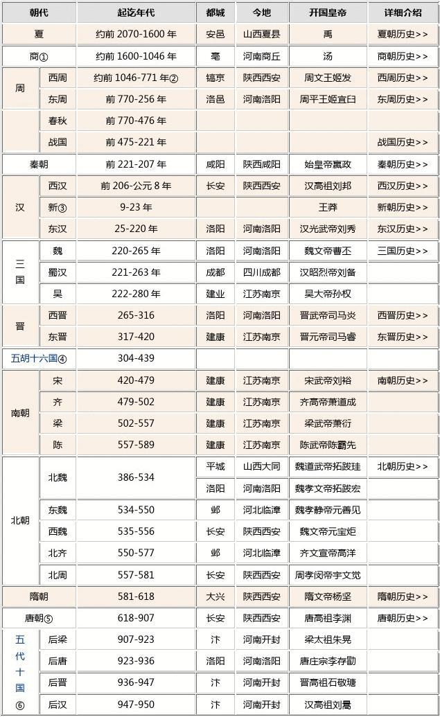 中国历史朝代顺序表、年表