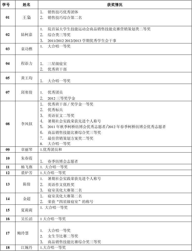 英語201102項目目標調查表體檢初中生上海職業圖片
