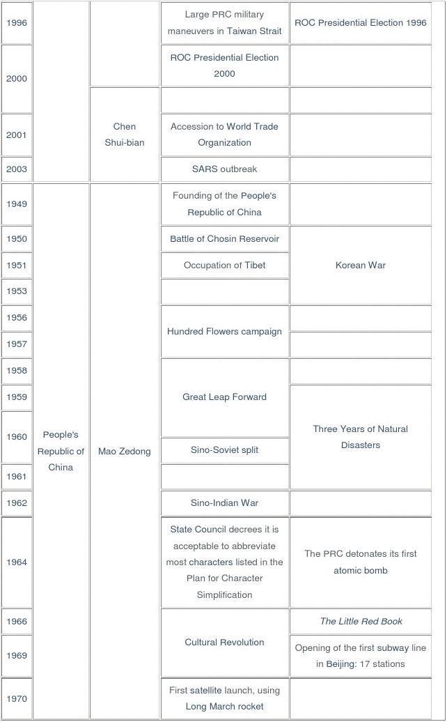 中国朝代 时间表 英语翻译