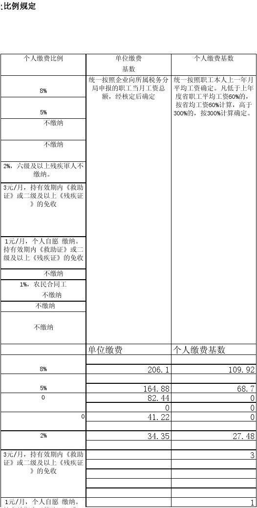 2020杭州社保缴费基数是多少  杭州本地宝