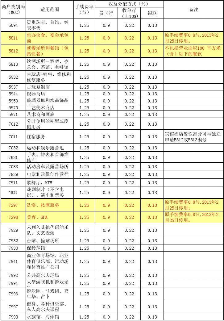 中国银联最新MCC费率表