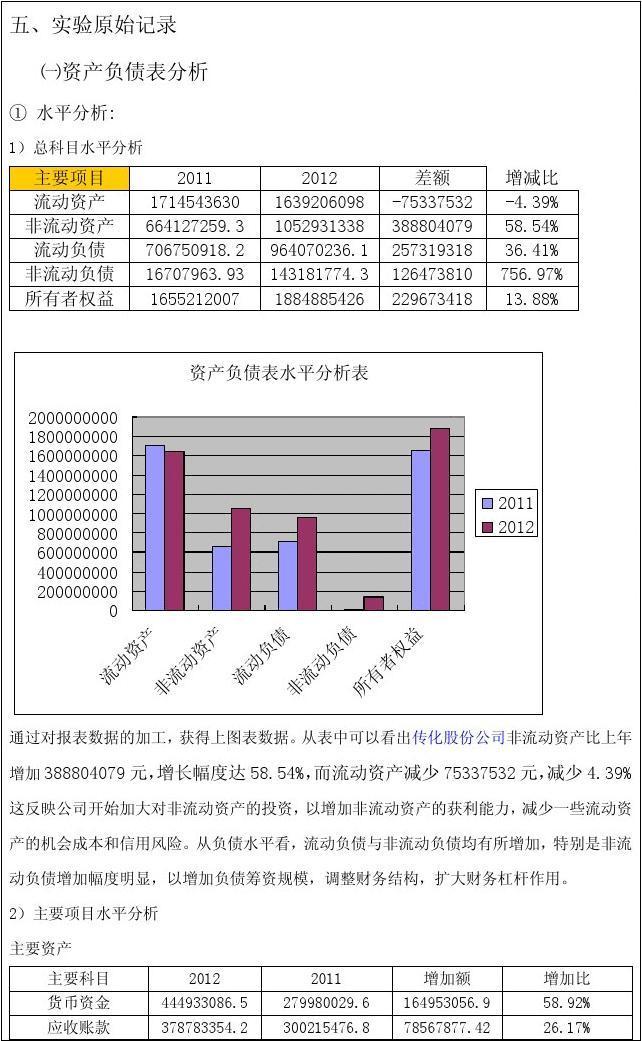 财务分析实验报告范文