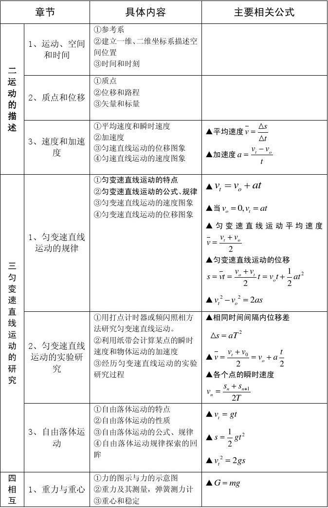 高一物理必修1公式总结_word文档在线阅读与