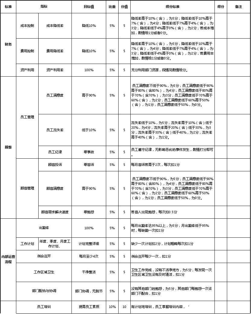 酒店管理考核 管理层--绩效考核表2016(叶予舜)