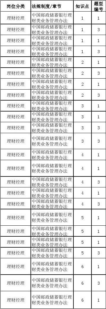 中国邮政储蓄银行理财销售人员再教育考试学习资料