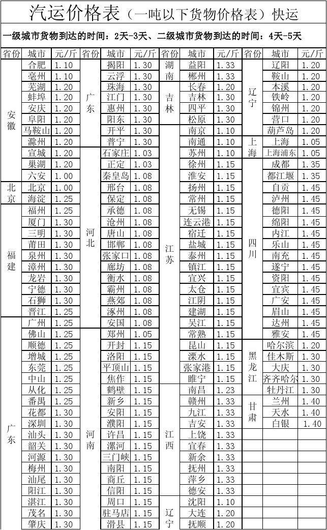 栖霞邮政物流运费表(一吨以下快运)