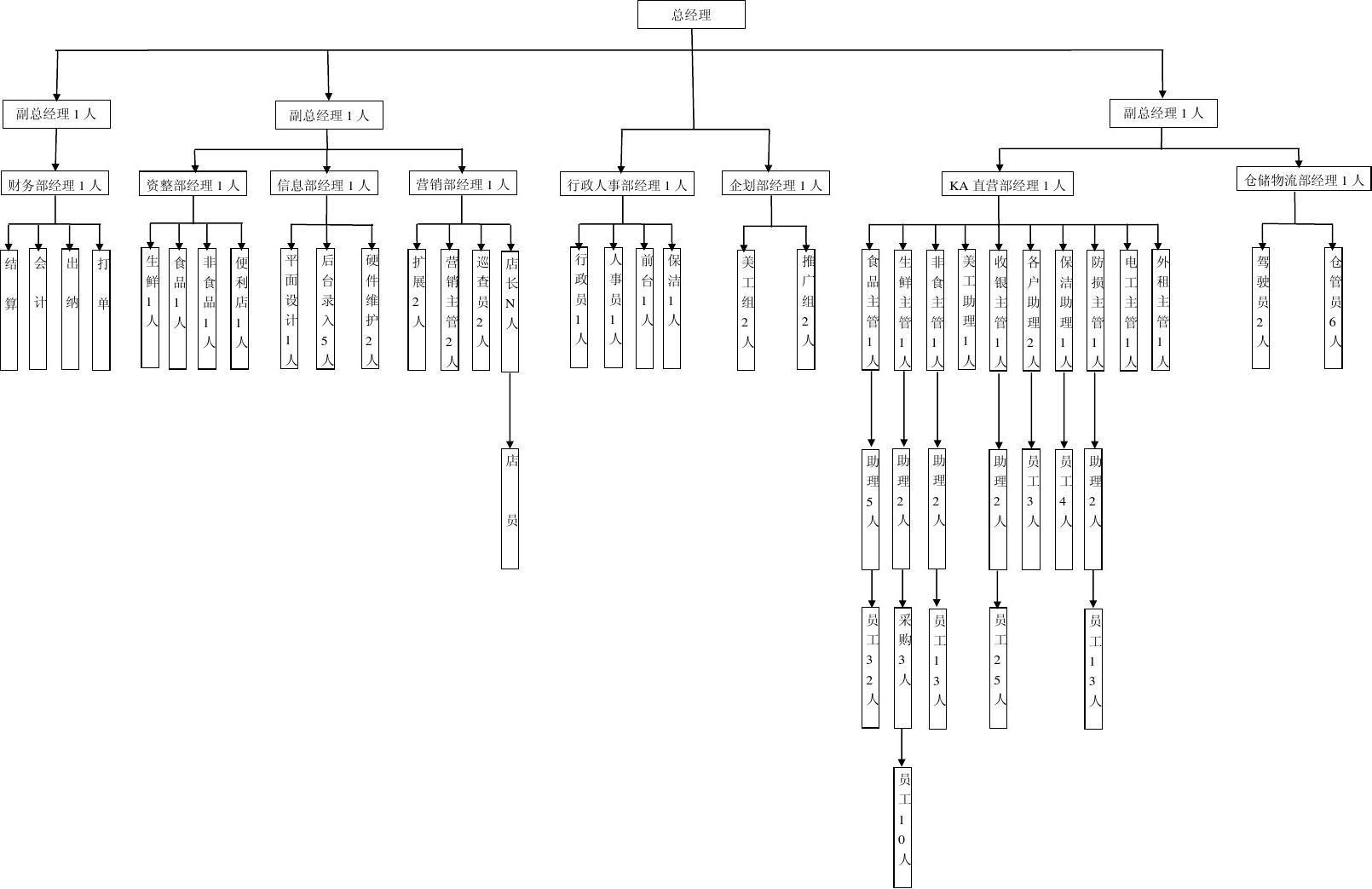 行政人事框架图