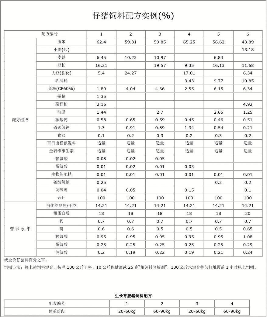 育肥猪饲料配方_生长育肥猪饲料配方 配方编号 体重阶段   20-60kg   60-90kg   20