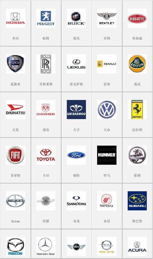世界汽车标志大全