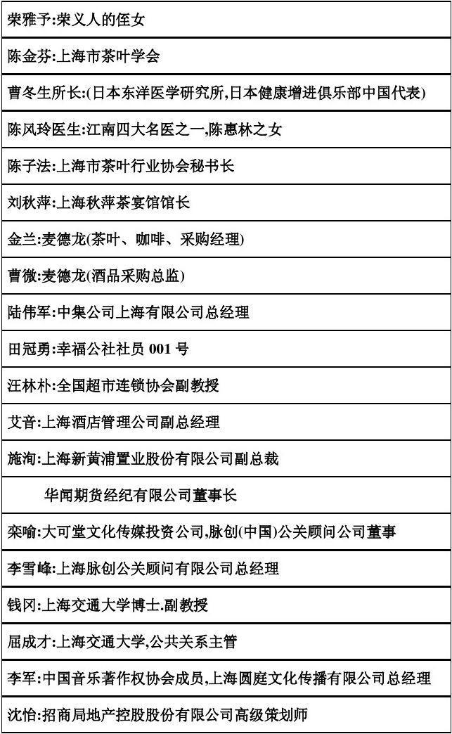 新闻发布会客户人员名单-list