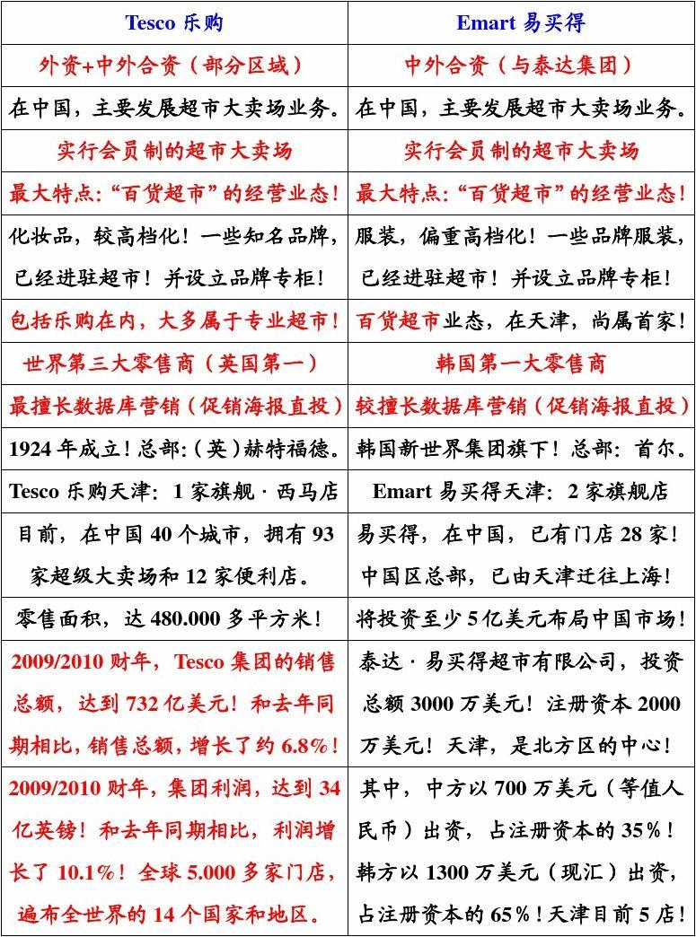 天津地区超市大卖场调查分析