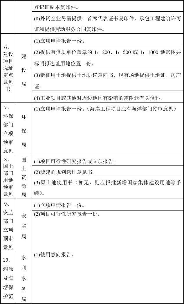 船舶修造项目涉及到的具体审批流程及相关前置条件列表