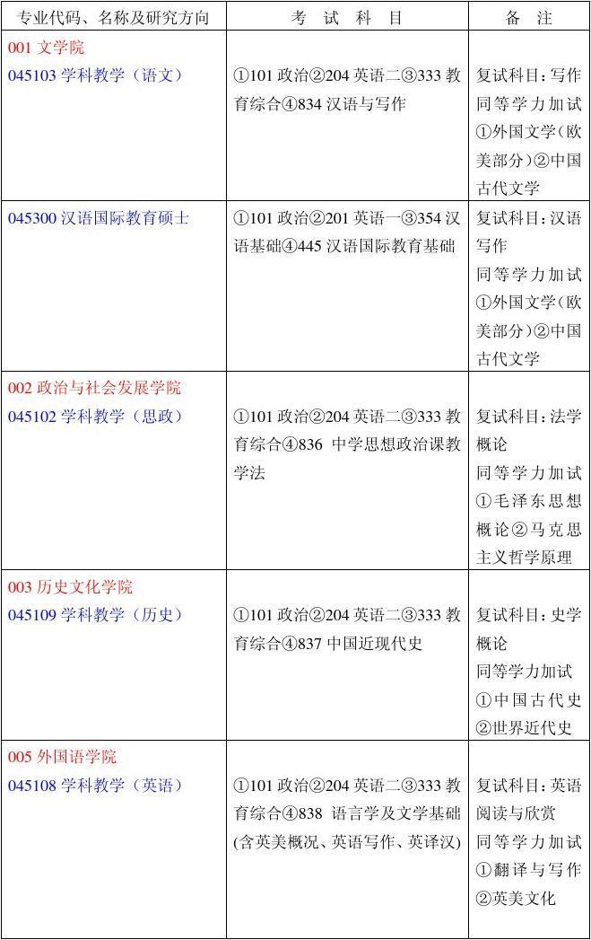 曲阜师范大学2011年全日制专业学位研究生招生专业目录