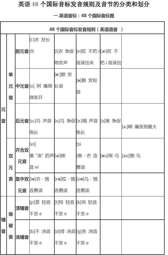 英语48个国际音标发音规则及音节的分类和划分