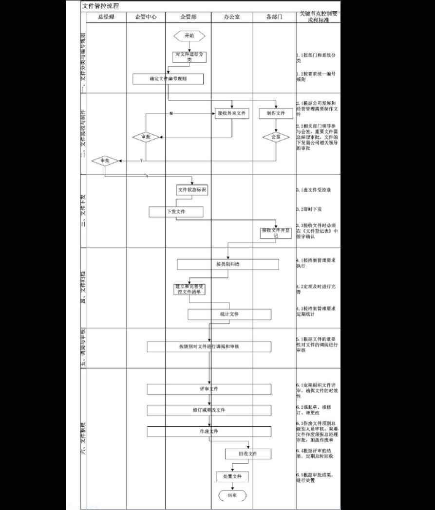 文件管控流程