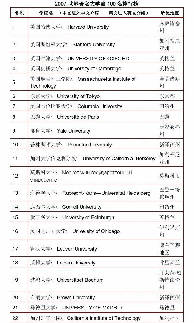 2007世界著名大学前100名排行榜