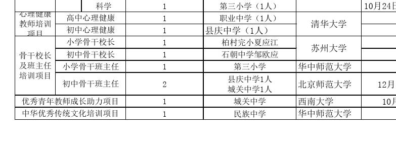 2014年国培计划短期集中培训项目(国培232文)名额分配及教师信息表