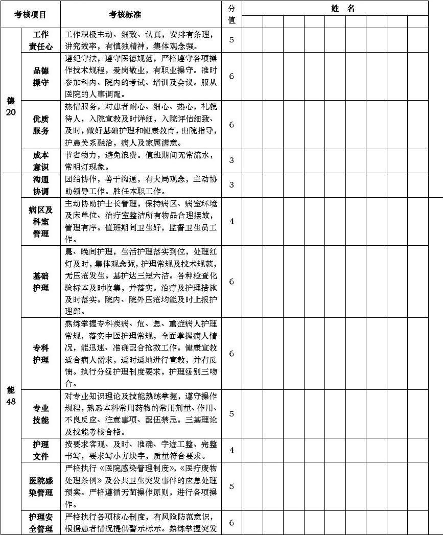 中蒙医院护士德能勤绩考核表_word文档在线阅