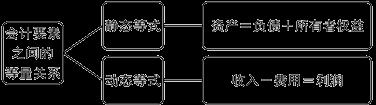 第3章 会计基础-会计等式与复式记账(2014赵玉宝最新讲义)