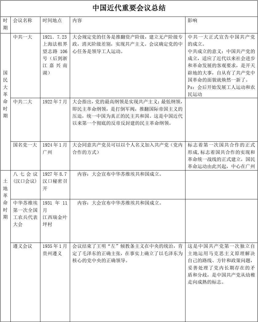 中国近代史重要会议总结归纳(整理后)