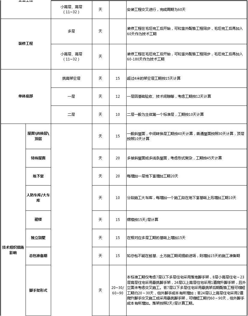酒店管理地产集团标准工期集团计算分析表(调整数据表)项目工期南京市装修管理服务费图片