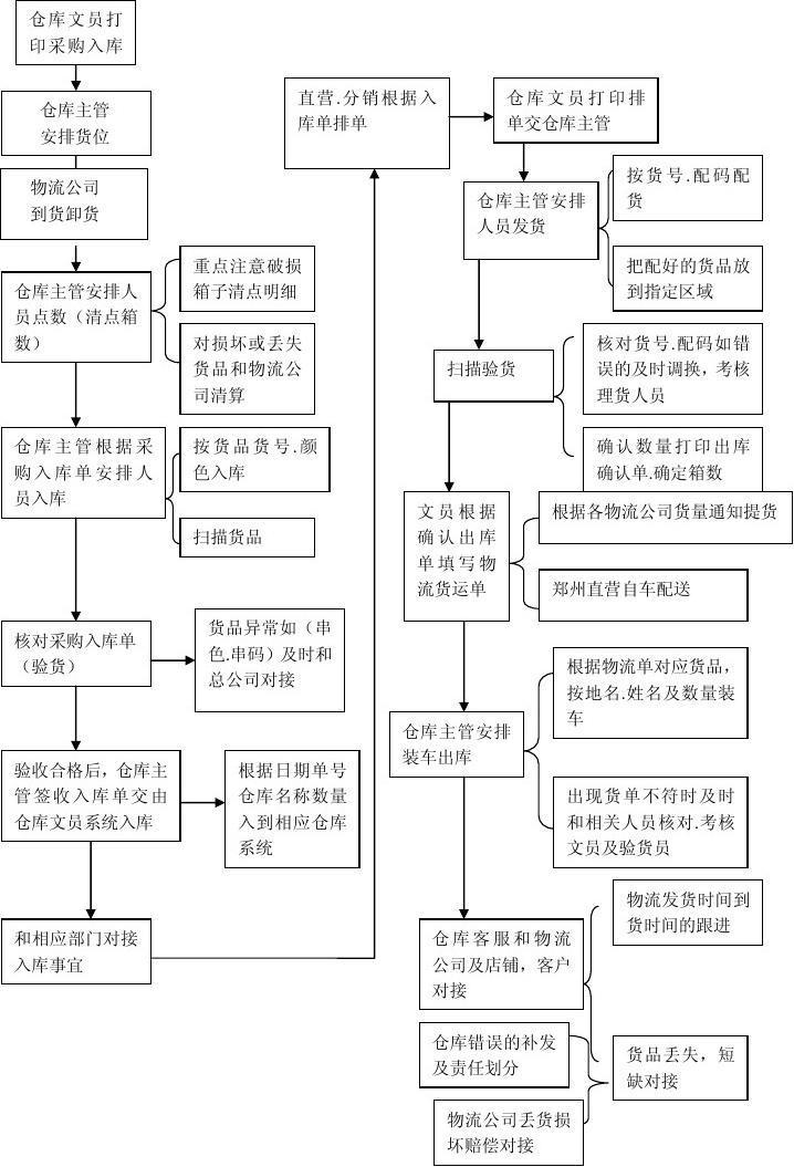 仓库货物出入库流程_仓库货物的出入库基本流程-仓库管理员的入库流程
