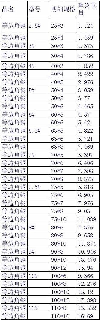 矩形钢管理论重量表_方钢管理论重量-25*25*1.5方钢管的理论重量