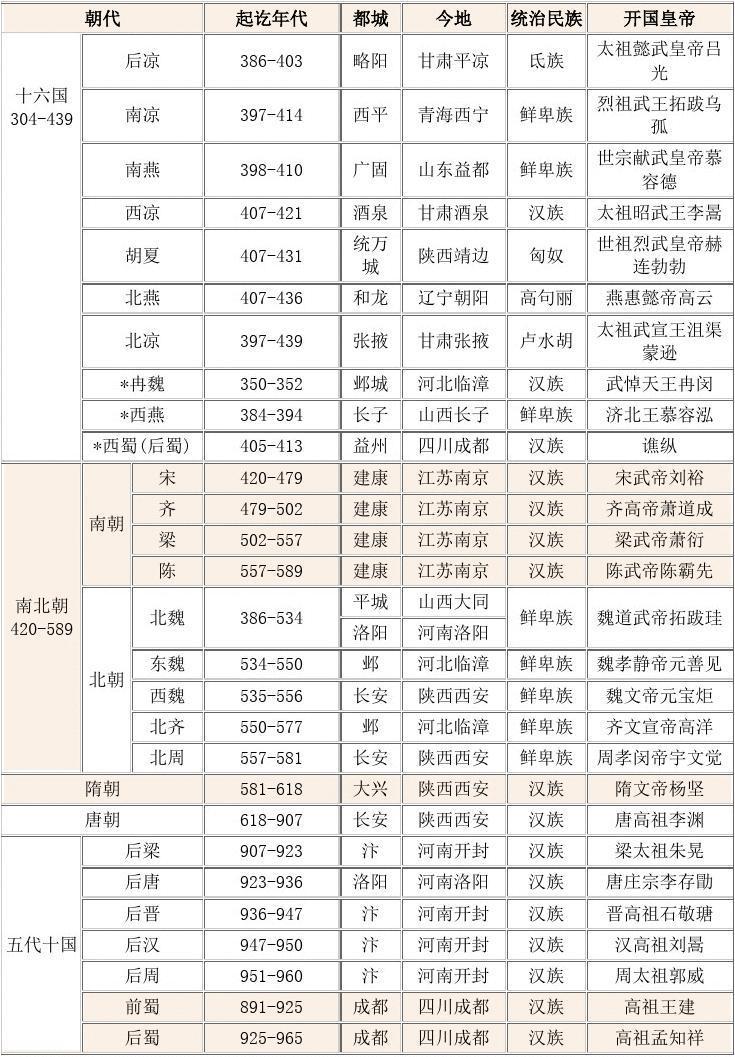 中国历史朝代顺序表、年表(完整版)
